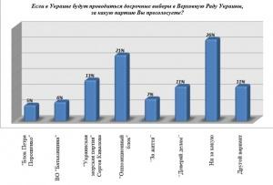 Народным депутатам на заметку: Одесситы на выборы пойдут, вот только как они будут голосовать?